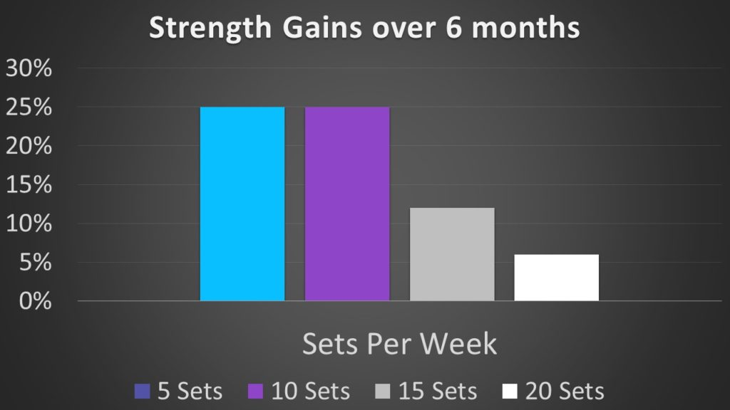 am i working out too much, overtraining, maximize strength gains, how often should you lift weights